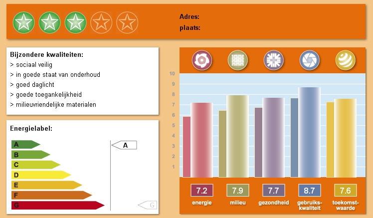 voorbeeld scorekaart GPR Gebouw