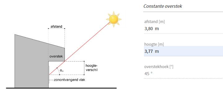 Beschaduwing: deze afbeelding laat zien wat het effect is van overstek op de TO-juli indicator
